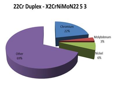 Duplex 2205