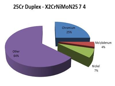 Super Duplex 2507
